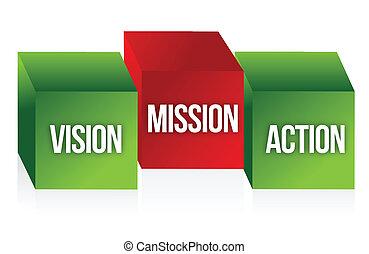 actie, visie, missie