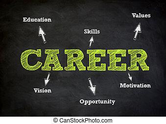 carrière, concept