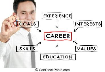 carrière, zakenman, concept