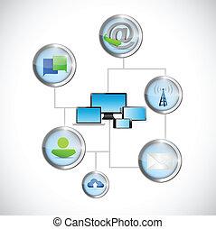 communicatie, computertechnologie, netwerk