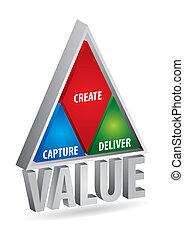 creatie, waarde
