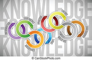 diagram, concept, kennis