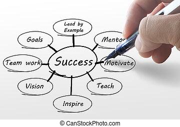 diagram, hand, zakelijk, succes, schrijvende