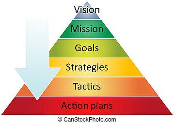 diagram, management, piramide, strategie