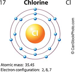 diagram, repesentatie, chloor, element