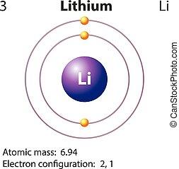 diagram, repesentatie, lithium, element
