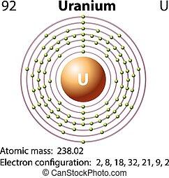 diagram, repesentatie, uranium, element