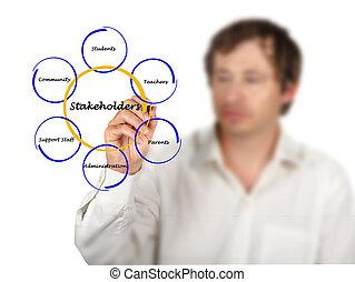 diagram, stakeholder