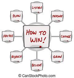 droog, raad, succes, winnen, hoe, raderen, instructies