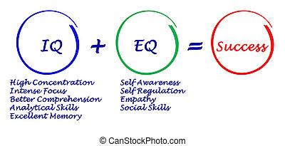 eq=, succes, iq, +