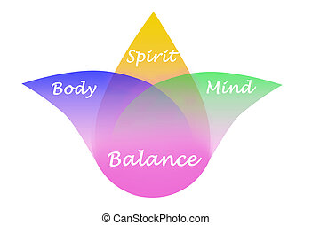 geest, evenwicht, verstand, lichaam