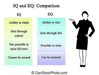 iq, vergelijking, eq: