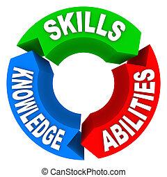 kennis, kandidaat, vaardigheden, werk, criteria, interview, vaardigheid