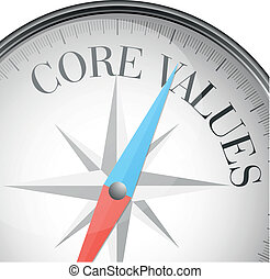 kern, waarden, kompas