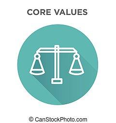 kern, waarden, pictogram