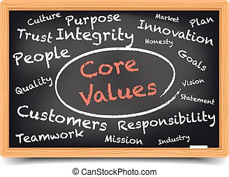 kern, wordcloud, waarden