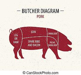 knippen, vlees, shop., poster, opslag, slager, diagram, kruidenierswaren, pork.