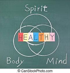 lichaam, gezonde , geest, verstand, concept