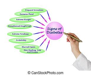 meldingsbord, diabetes