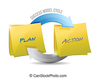 model, action., plan, succes, cyclus