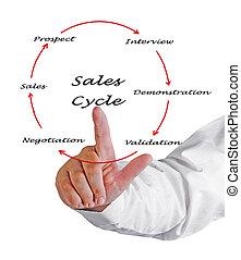 omzet, cyclus