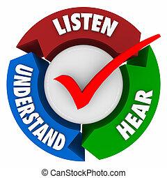 pijl, systeem, horen, leren, begrijpen, luisteren, cyclus