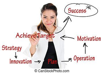 prestatie, concept, zakelijk