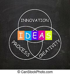 proces, creativiteit, ideeën, woorden, innovatie, verwijzen