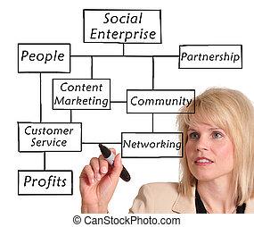 sociaal, onderneming