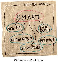 vatting, doel, smart