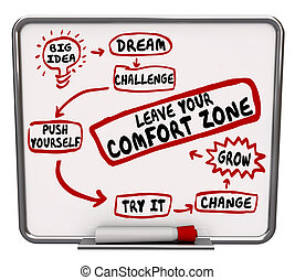 verlof, jouw, zone, comfort, je, diagram, duw, groeien, veranderen