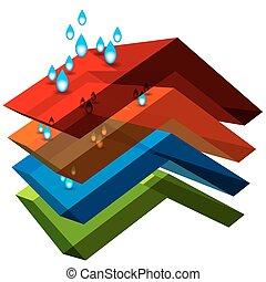 water, weerstand biedend, materiaal, 3d