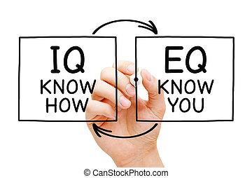 weten, iq, hoe, u, eq, concept