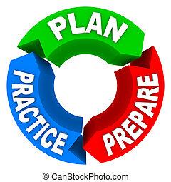 wiel, voorbereiden, praktijk, -, 3, plan, richtingwijzer